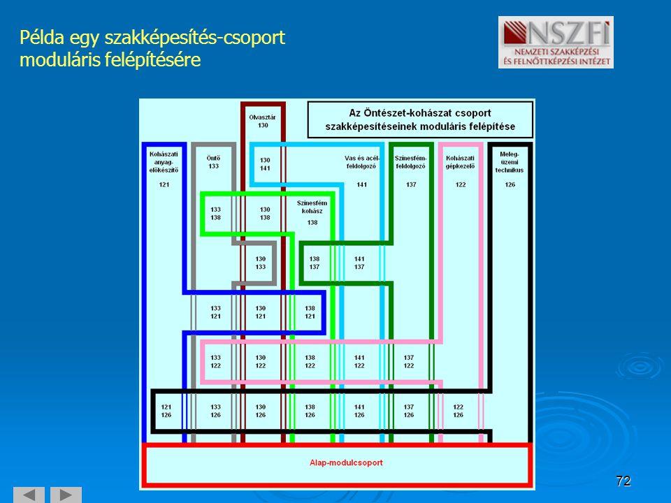 72 Példa egy szakképesítés-csoport moduláris felépítésére