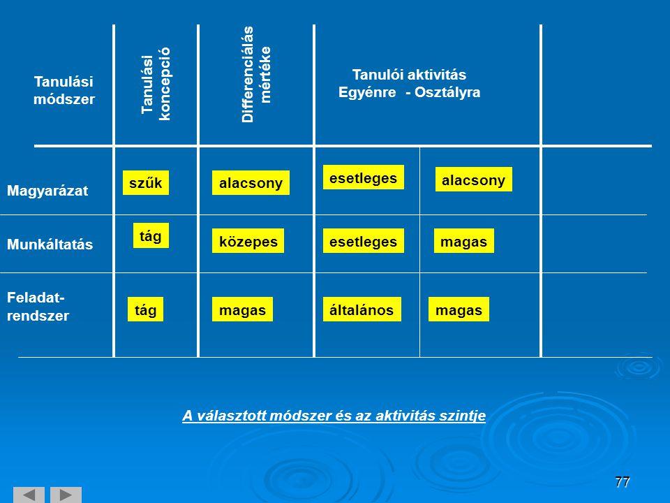 77 Tanulási módszer Tanulási koncepció Differenciálás mértéke Tanulói aktivitás Egyénre- Osztályra Magyarázat Munkáltatás Feladat- rendszer szűkalacso