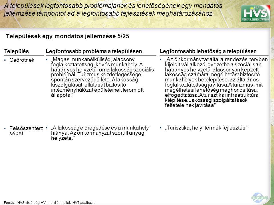"""45 Települések egy mondatos jellemzése 5/25 A települések legfontosabb problémájának és lehetőségének egy mondatos jellemzése támpontot ad a legfontosabb fejlesztések meghatározásához Forrás:HVS kistérségi HVI, helyi érintettek, HVT adatbázis TelepülésLegfontosabb probléma a településen ▪Csörötnek ▪""""Magas munkanélküliség, alacsony foglalkoztatottság, kevés munkahely."""