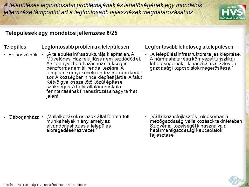 """46 Települések egy mondatos jellemzése 6/25 A települések legfontosabb problémájának és lehetőségének egy mondatos jellemzése támpontot ad a legfontosabb fejlesztések meghatározásához Forrás:HVS kistérségi HVI, helyi érintettek, HVT adatbázis TelepülésLegfontosabb probléma a településen ▪Felsőszölnök ▪""""A település infrastrukturája kiépítetlen."""