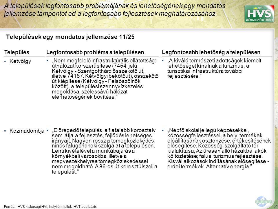 """51 Települések egy mondatos jellemzése 11/25 A települések legfontosabb problémájának és lehetőségének egy mondatos jellemzése támpontot ad a legfontosabb fejlesztések meghatározásához Forrás:HVS kistérségi HVI, helyi érintettek, HVT adatbázis TelepülésLegfontosabb probléma a településen ▪Kétvölgy ▪""""Nem megfelelő infrastruktúrális ellátottság: úthálózat korszerűsítése (7454."""