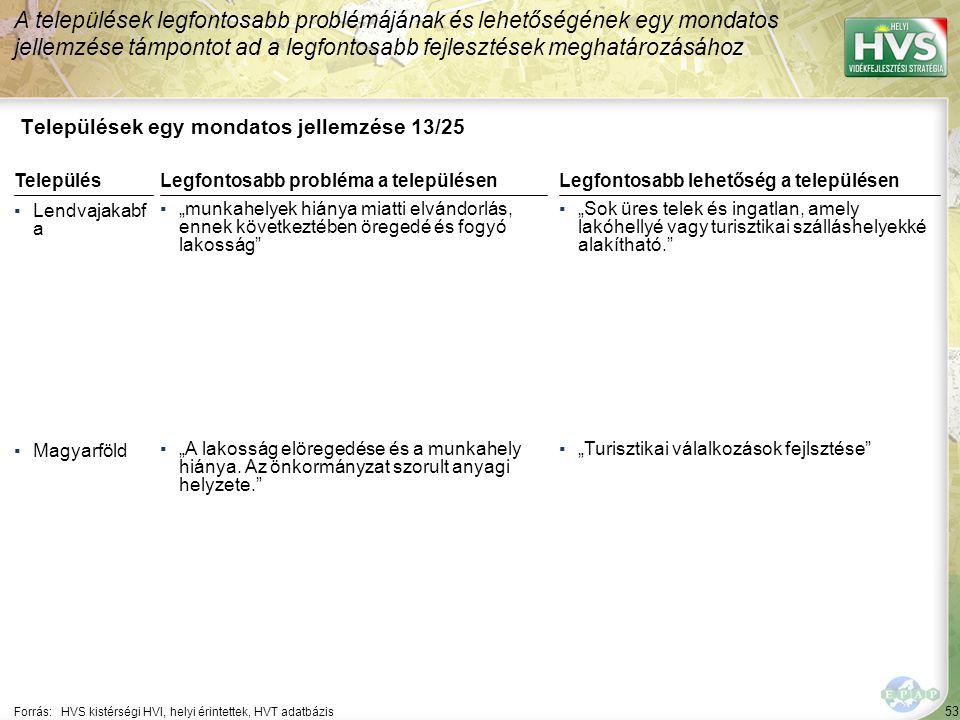 """53 Települések egy mondatos jellemzése 13/25 A települések legfontosabb problémájának és lehetőségének egy mondatos jellemzése támpontot ad a legfontosabb fejlesztések meghatározásához Forrás:HVS kistérségi HVI, helyi érintettek, HVT adatbázis TelepülésLegfontosabb probléma a településen ▪Lendvajakabf a ▪""""munkahelyek hiánya miatti elvándorlás, ennek következtében öregedé és fogyó lakosság ▪Magyarföld ▪""""A lakosság elöregedése és a munkahely hiánya."""