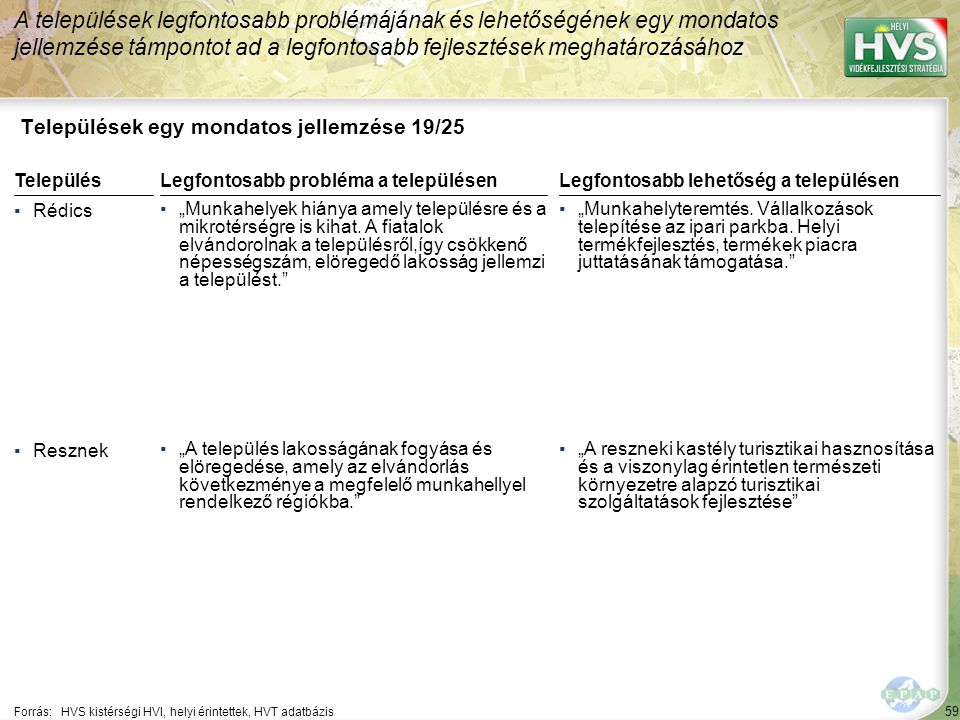 """59 Települések egy mondatos jellemzése 19/25 A települések legfontosabb problémájának és lehetőségének egy mondatos jellemzése támpontot ad a legfontosabb fejlesztések meghatározásához Forrás:HVS kistérségi HVI, helyi érintettek, HVT adatbázis TelepülésLegfontosabb probléma a településen ▪Rédics ▪""""Munkahelyek hiánya amely településre és a mikrotérségre is kihat."""