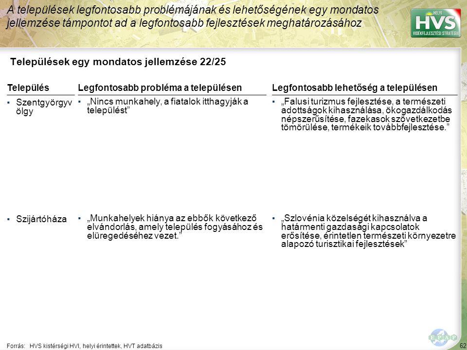 """62 Települések egy mondatos jellemzése 22/25 A települések legfontosabb problémájának és lehetőségének egy mondatos jellemzése támpontot ad a legfontosabb fejlesztések meghatározásához Forrás:HVS kistérségi HVI, helyi érintettek, HVT adatbázis TelepülésLegfontosabb probléma a településen ▪Szentgyörgyv ölgy ▪""""Nincs munkahely, a fiatalok itthagyják a települést ▪Szijártóháza ▪""""Munkahelyek hiánya az ebbők következő elvándorlás, amely település fogyásához és elüregedéséhez vezet. Legfontosabb lehetőség a településen ▪""""Falusi turizmus fejlesztése, a természeti adottságok kihasználása, ökogazdálkodás népszerűsítése, fazekasok szövetkezetbe tömörülése, termékeik továbbfejlesztése. ▪""""Szlovénia közelségét kihasználva a határmenti gazdasági kapcsolatok erősítése, érintetlen természeti környezetre alapozó turisztikai fejlesztések"""