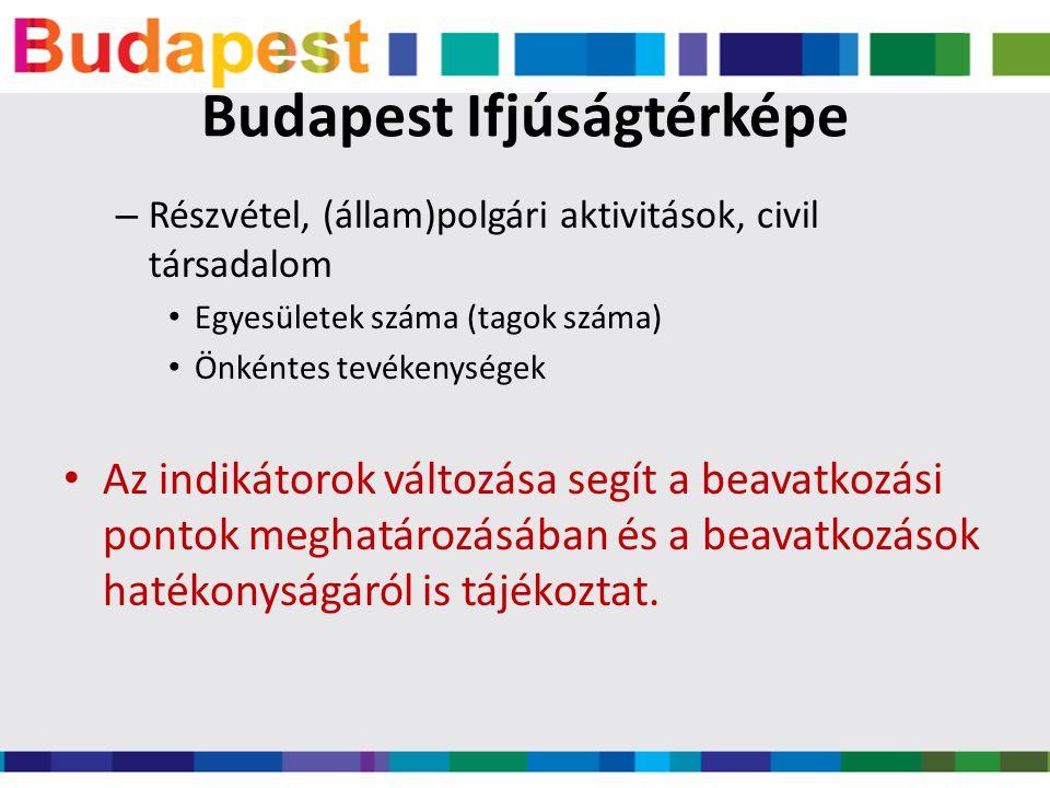 Budapest Ifjúságtérképe – Részvétel, (állam)polgári aktivitások, civil társadalom • Egyesületek száma (tagok száma) • Önkéntes tevékenységek • Az indikátorok változása segít a beavatkozási pontok meghatározásában és a beavatkozások hatékonyságáról is tájékoztat.