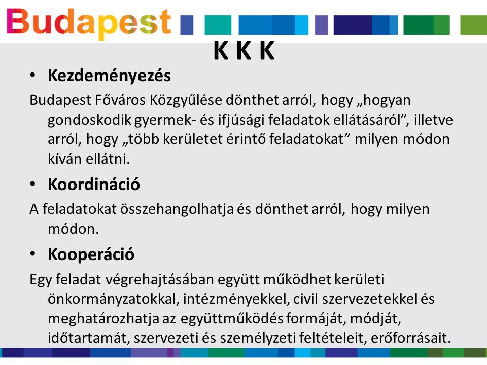 """K K K • Kezdeményezés Budapest Főváros Közgyűlése dönthet arról, hogy """"hogyan gondoskodik gyermek- és ifjúsági feladatok ellátásáról , illetve arról, hogy """"több kerületet érintő feladatokat milyen módon kíván ellátni."""