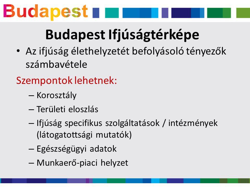 Budapest Ifjúságtérképe • Az ifjúság élethelyzetét befolyásoló tényezők számbavétele Szempontok lehetnek: – Korosztály – Területi eloszlás – Ifjúság specifikus szolgáltatások / intézmények (látogatottsági mutatók) – Egészségügyi adatok – Munkaerő-piaci helyzet