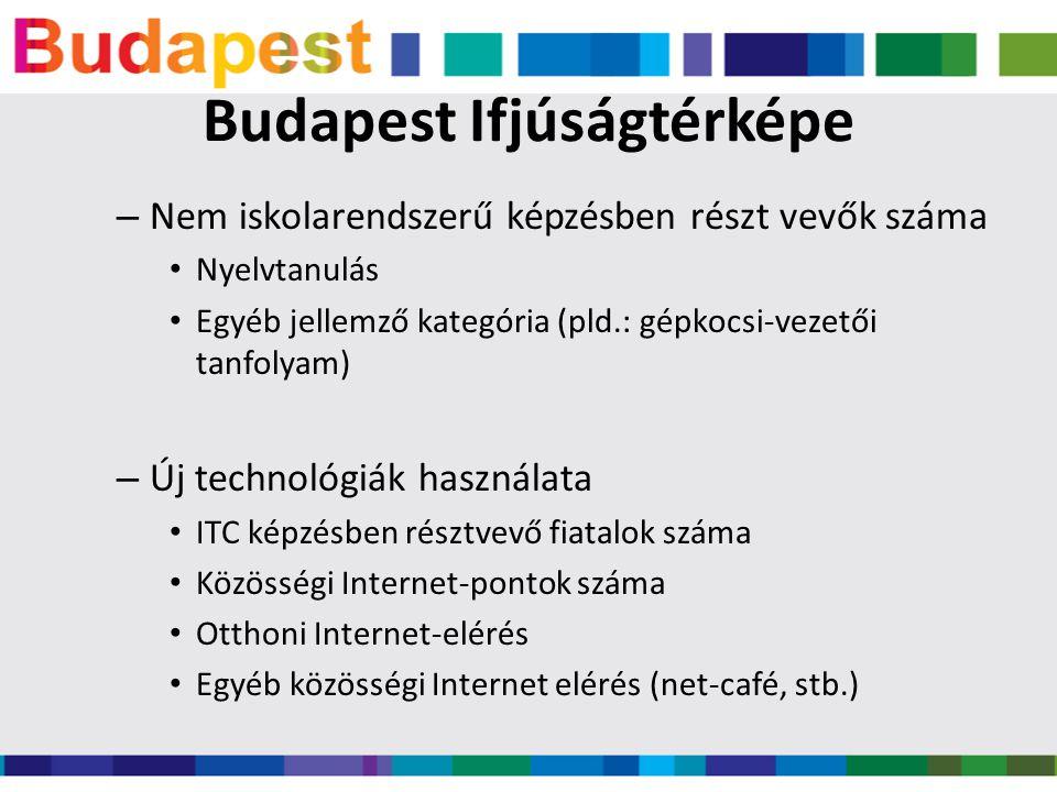 Budapest Ifjúságtérképe – Nem iskolarendszerű képzésben részt vevők száma • Nyelvtanulás • Egyéb jellemző kategória (pld.: gépkocsi-vezetői tanfolyam) – Új technológiák használata • ITC képzésben résztvevő fiatalok száma • Közösségi Internet-pontok száma • Otthoni Internet-elérés • Egyéb közösségi Internet elérés (net-café, stb.)