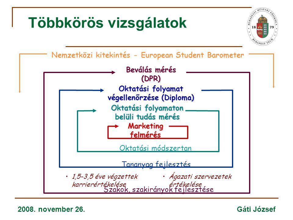 2008. november 26. Gáti József Többkörös vizsgálatok Oktatási folyamaton belüli tudás mérés Oktatási módszertan Szakok, szakirányok fejlesztése Oktatá