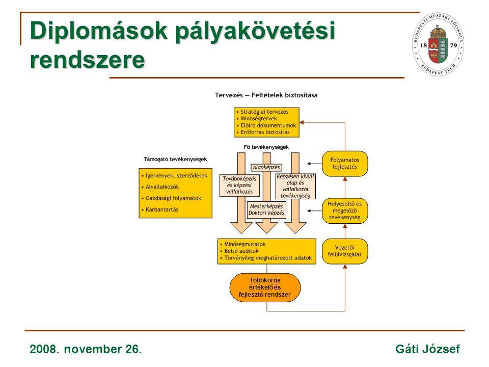 2008. november 26. Gáti József Diplomások pályakövetési rendszere Többkörös értékelő és fejlesztő rendszer