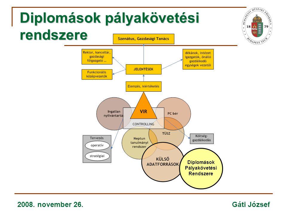 2008. november 26. Gáti József Diplomások pályakövetési rendszere Diplomások Pályakövetési Rendszere