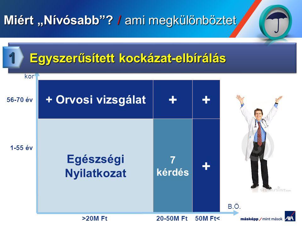 Pour personnaliser le pied de page « Lieu - date »: Affichage / En-tête et pied de page Personnaliser la zone date et pieds de page, Cliquer sur appliquer partout Encombrement maximum du logotype depuis le bord inférieur droit de la page (logo placé à 2/3X du bord; X = logotype) + Orvosi vizsgálat ++ Egészségi Nyilatkozat 7 kérdés + >20M Ft20-50M Ft50M Ft< 56-70 év 1-55 év kor B.Ö.