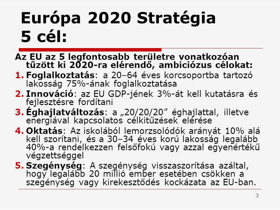 3 Európa 2020 Stratégia 5 cél: Az EU az 5 legfontosabb területre vonatkozóan tűzött ki 2020-ra elérendő, ambiciózus célokat: 1.Foglalkoztatás: a 20–64