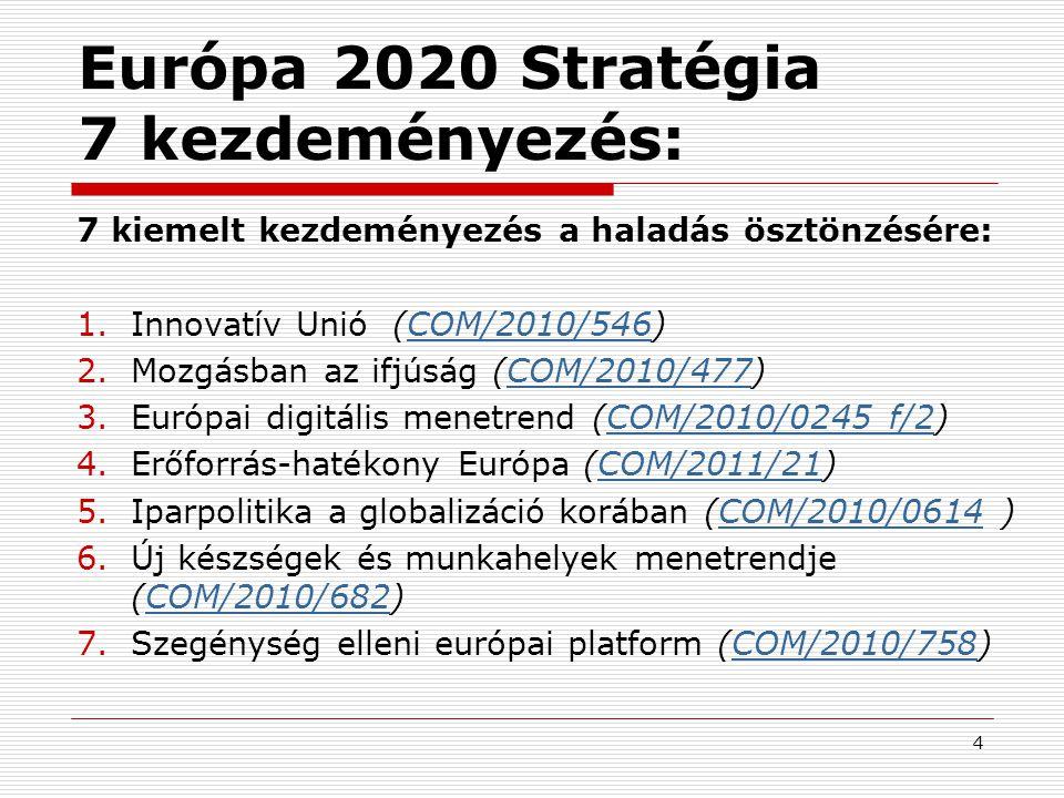 4 Európa 2020 Stratégia 7 kezdeményezés: 7 kiemelt kezdeményezés a haladás ösztönzésére: 1.Innovatív Unió (COM/2010/546)COM/2010/546 2.Mozgásban az if
