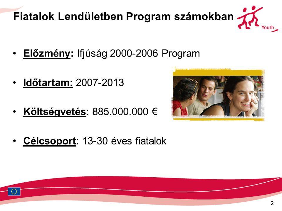 2 Fiatalok Lendületben Program számokban •Előzmény: Ifjúság 2000-2006 Program •Időtartam: 2007-2013 •Költségvetés: 885.000.000 € •Célcsoport: 13-30 év