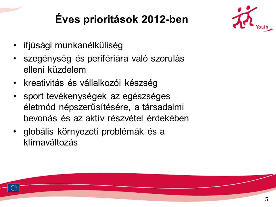 5 Éves prioritások 2012-ben •ifjúsági munkanélküliség •szegénység és perifériára való szorulás elleni küzdelem •kreativitás és vállalkozói készség •sp