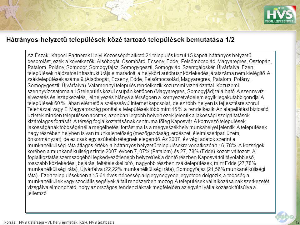 12 Az Észak- Kaposi Partnerek Helyi Közösségét alkotó 24 település közül 15 kapott hátrányos helyzetű besorolást, ezek a következők: Alsóbogát, Csombárd, Ecseny, Edde, Felsőmocsolád, Magyaregres, Osztopán, Patalom, Polány, Somodor, Somogyfajsz, Somogygeszti, Somogyjád, Szentgáloskér, Újvárfalva.