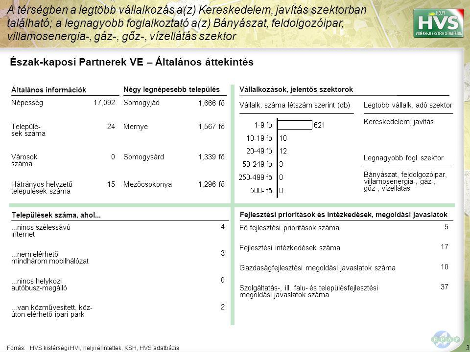 """10 ▪"""" 74 A 10 legfontosabb gazdaságfejlesztési megoldási javaslat 10/10 Forrás:HVS kistérségi HVI, helyi érintettek, HVS adatbázis Szektor A 10 legfontosabb gazdaságfejlesztési megoldási javaslatból a legtöbb – 1 db – a(z) Mezőgazdaság, erdő-, hal-, vadgazdálkodás szektorhoz kapcsolódik Megoldási javaslat Megoldási javaslat várható eredménye"""
