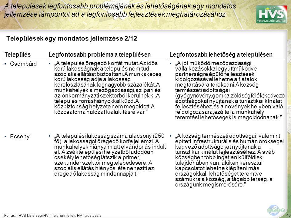 """45 Települések egy mondatos jellemzése 2/12 A települések legfontosabb problémájának és lehetőségének egy mondatos jellemzése támpontot ad a legfontosabb fejlesztések meghatározásához Forrás:HVS kistérségi HVI, helyi érintettek, HVT adatbázis TelepülésLegfontosabb probléma a településen ▪Csombárd ▪""""A település öregedő korfát mutat.Az idős korú lakosságnak a település nem tud szociális ellátást biztosítani.A munkaképes korú lakosság adja a lakosság koreloszlásának legnagyobb százalékát.A munkahelyek a mezőgazdasági,az ipari és az önkormányzati szektorból kerülnek ki.A település forráshiányokkal küzd.A közbiztonság helyzete nem megoldott.A közcsatorna hálózat kialakításra vár. ▪Ecseny ▪""""A települési lakosság száma alacsony (250 fő), a lakosságot öregedő korfa jellemzi."""