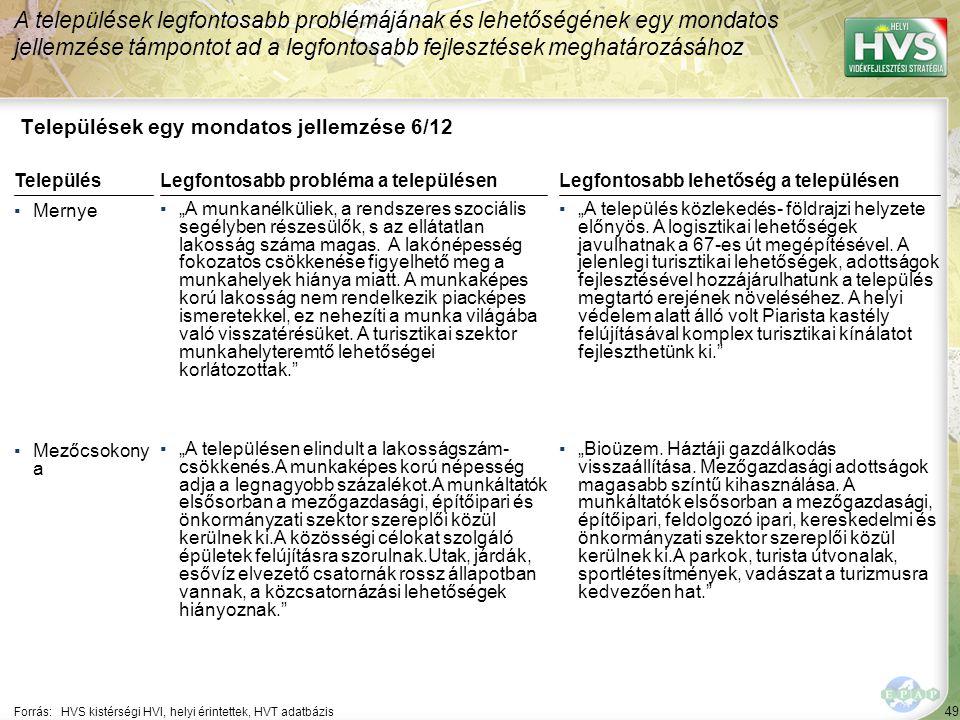 """49 Települések egy mondatos jellemzése 6/12 A települések legfontosabb problémájának és lehetőségének egy mondatos jellemzése támpontot ad a legfontosabb fejlesztések meghatározásához Forrás:HVS kistérségi HVI, helyi érintettek, HVT adatbázis TelepülésLegfontosabb probléma a településen ▪Mernye ▪""""A munkanélküliek, a rendszeres szociális segélyben részesülők, s az ellátatlan lakosság száma magas."""