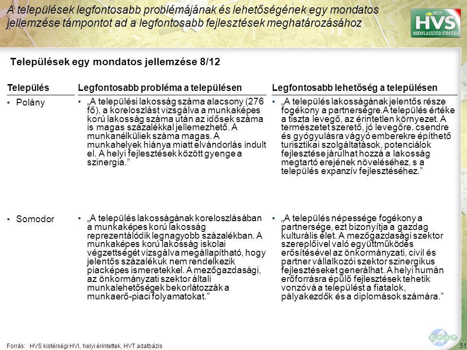 """51 Települések egy mondatos jellemzése 8/12 A települések legfontosabb problémájának és lehetőségének egy mondatos jellemzése támpontot ad a legfontosabb fejlesztések meghatározásához Forrás:HVS kistérségi HVI, helyi érintettek, HVT adatbázis TelepülésLegfontosabb probléma a településen ▪Polány ▪""""A települési lakosság száma alacsony (276 fő), a koreloszlást vizsgálva a munkaképes korú lakosság száma után az idősek száma is magas százalékkal jellemezhető."""