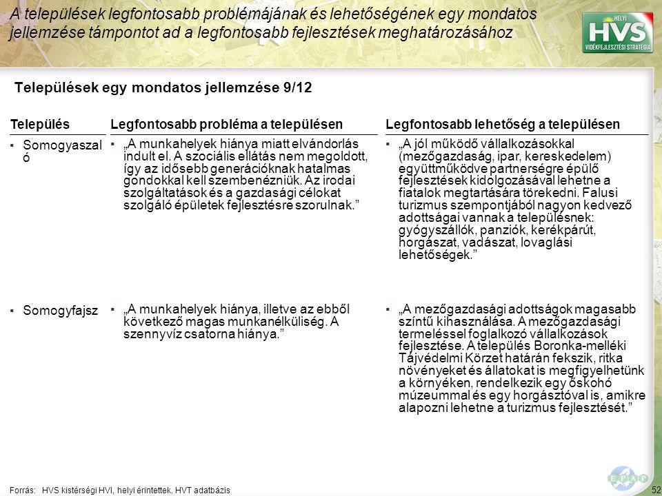 """52 Települések egy mondatos jellemzése 9/12 A települések legfontosabb problémájának és lehetőségének egy mondatos jellemzése támpontot ad a legfontosabb fejlesztések meghatározásához Forrás:HVS kistérségi HVI, helyi érintettek, HVT adatbázis TelepülésLegfontosabb probléma a településen ▪Somogyaszal ó ▪""""A munkahelyek hiánya miatt elvándorlás indult el."""