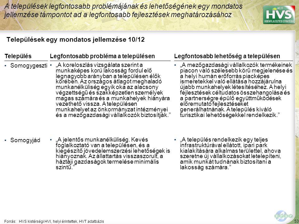 """53 Települések egy mondatos jellemzése 10/12 A települések legfontosabb problémájának és lehetőségének egy mondatos jellemzése támpontot ad a legfontosabb fejlesztések meghatározásához Forrás:HVS kistérségi HVI, helyi érintettek, HVT adatbázis TelepülésLegfontosabb probléma a településen ▪Somogygeszti ▪""""A koreloszlás vizsgálata szerint a munkaképes korú lakosság fordul elő legnagyobb arányban a településen élők körében."""