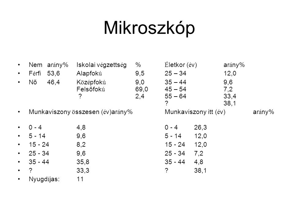 Mikroszkóp •Nemar á ny%Iskolai v é gzetts é g% É letkor ( é v)ar á ny% •F é rfi53,6Alapfok ú 9,525 – 3412,0 •Nő46,4K ö z é pfok ú 9,035 – 449,6 Felsőfok ú 69,045 – 547,2 2,455 – 6433,4 38,1 •Munkaviszony ö sszesen ( é v)ar á ny%Munkaviszony itt ( é v)ar á ny% •0 - 44,80 - 426,3 •5 - 149,65 - 1412,0 •15 - 248,215 - 2412,0 •25 - 349,625 - 347,2 •35 - 4435,835 - 444,8 • 33,3 38,1 •Nyugd í jas:11
