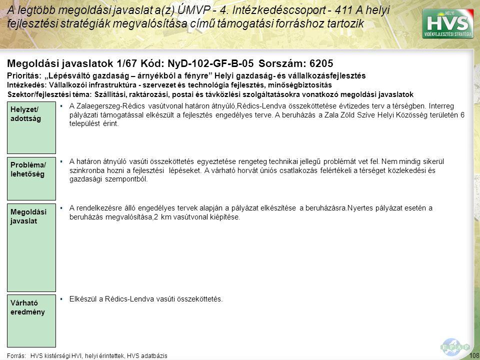 108 Forrás:HVS kistérségi HVI, helyi érintettek, HVS adatbázis Megoldási javaslatok 1/67 Kód: NyD-102-GF-B-05 Sorszám: 6205 A legtöbb megoldási javasl