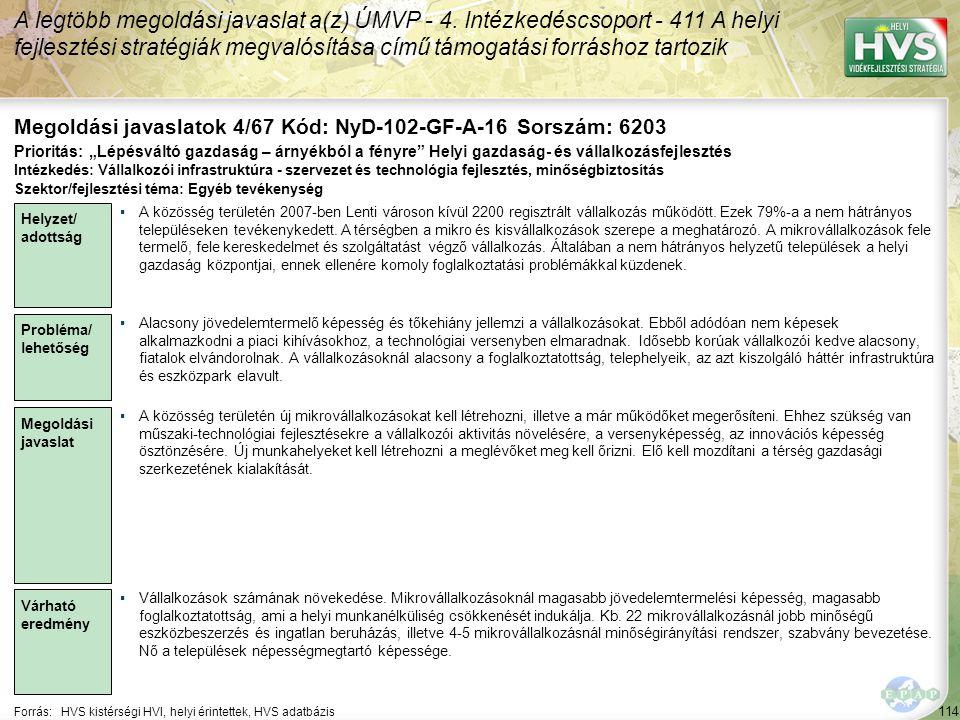114 Forrás:HVS kistérségi HVI, helyi érintettek, HVS adatbázis Megoldási javaslatok 4/67 Kód: NyD-102-GF-A-16 Sorszám: 6203 A legtöbb megoldási javasl