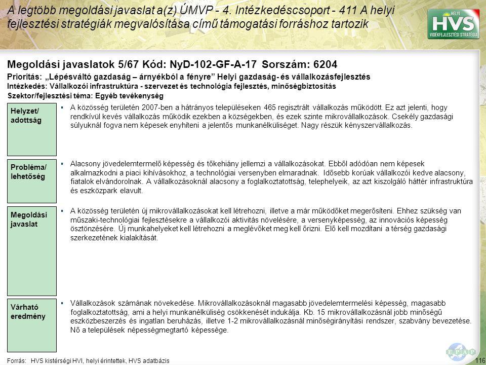 116 Forrás:HVS kistérségi HVI, helyi érintettek, HVS adatbázis Megoldási javaslatok 5/67 Kód: NyD-102-GF-A-17 Sorszám: 6204 A legtöbb megoldási javasl