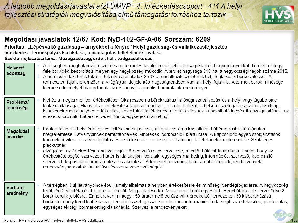 130 Forrás:HVS kistérségi HVI, helyi érintettek, HVS adatbázis Megoldási javaslatok 12/67 Kód: NyD-102-GF-A-06 Sorszám: 6209 A legtöbb megoldási javas
