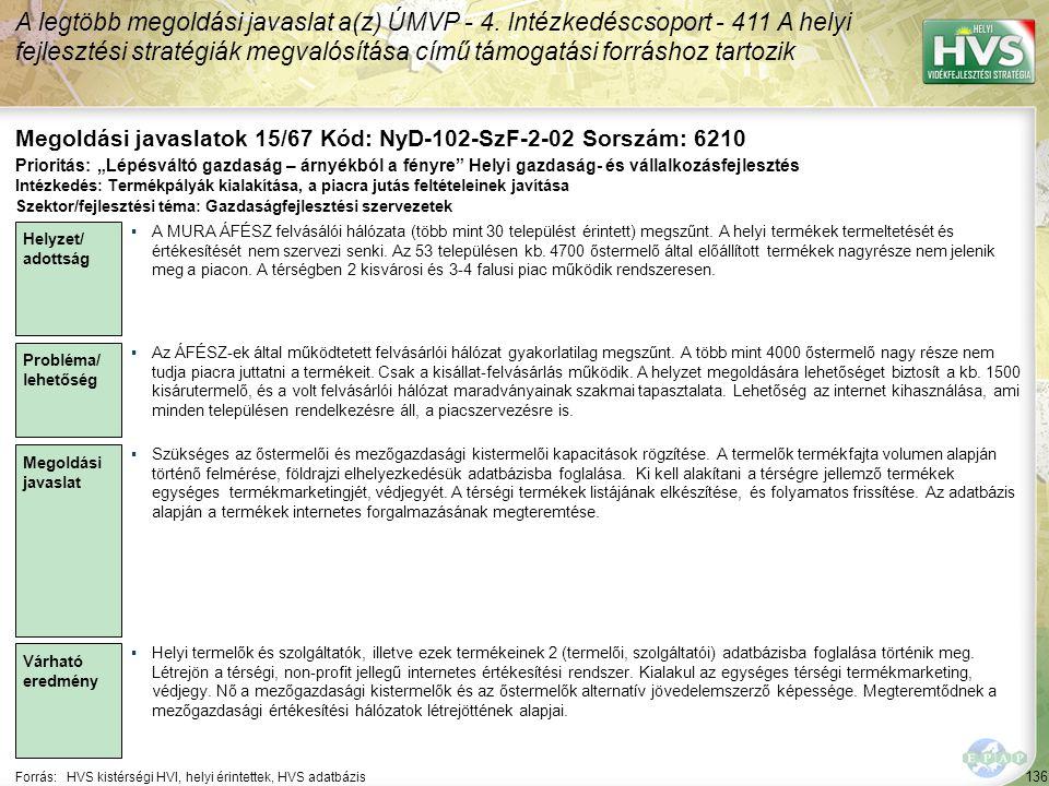 136 Forrás:HVS kistérségi HVI, helyi érintettek, HVS adatbázis Megoldási javaslatok 15/67 Kód: NyD-102-SzF-2-02 Sorszám: 6210 A legtöbb megoldási java