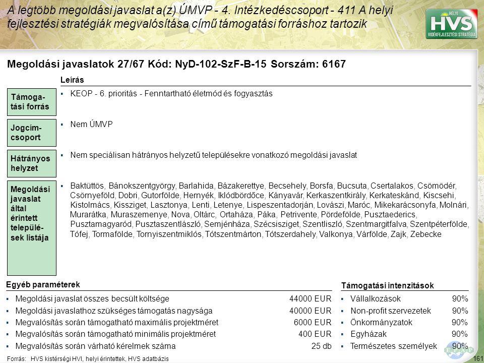 161 Forrás:HVS kistérségi HVI, helyi érintettek, HVS adatbázis A legtöbb megoldási javaslat a(z) ÚMVP - 4. Intézkedéscsoport - 411 A helyi fejlesztési