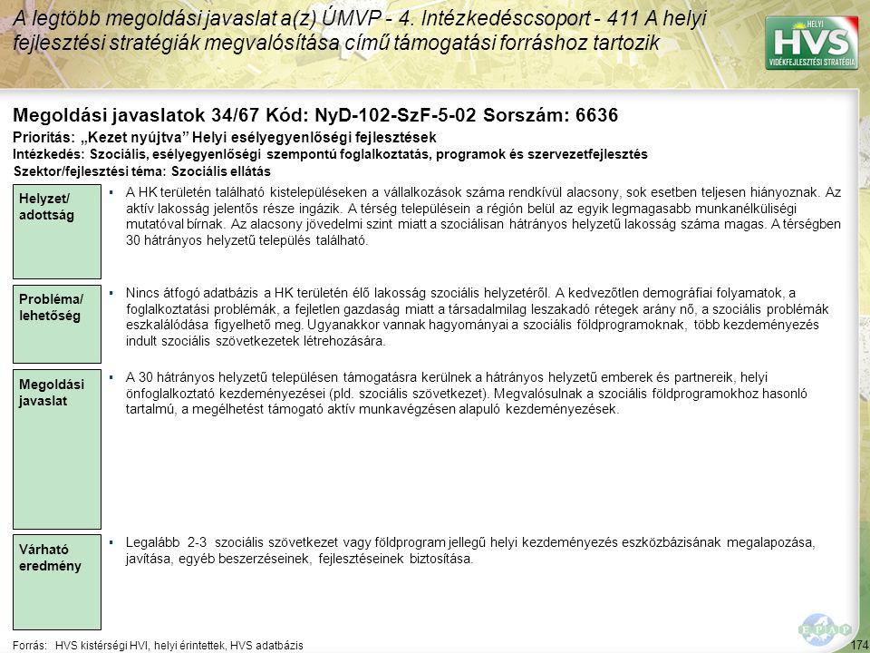 174 Forrás:HVS kistérségi HVI, helyi érintettek, HVS adatbázis Megoldási javaslatok 34/67 Kód: NyD-102-SzF-5-02 Sorszám: 6636 A legtöbb megoldási java