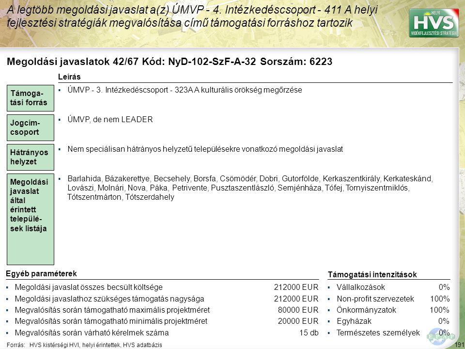 191 Forrás:HVS kistérségi HVI, helyi érintettek, HVS adatbázis A legtöbb megoldási javaslat a(z) ÚMVP - 4. Intézkedéscsoport - 411 A helyi fejlesztési