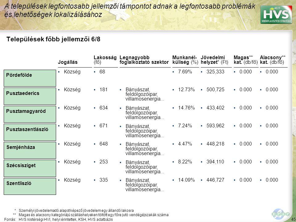 45 Legnagyobb foglalkoztató szektor ▪Bányászat, feldolgozóipar, villamosenergia... Települések főbb jellemzői 6/8 Jogállás *Személyi jövedelemadó alap