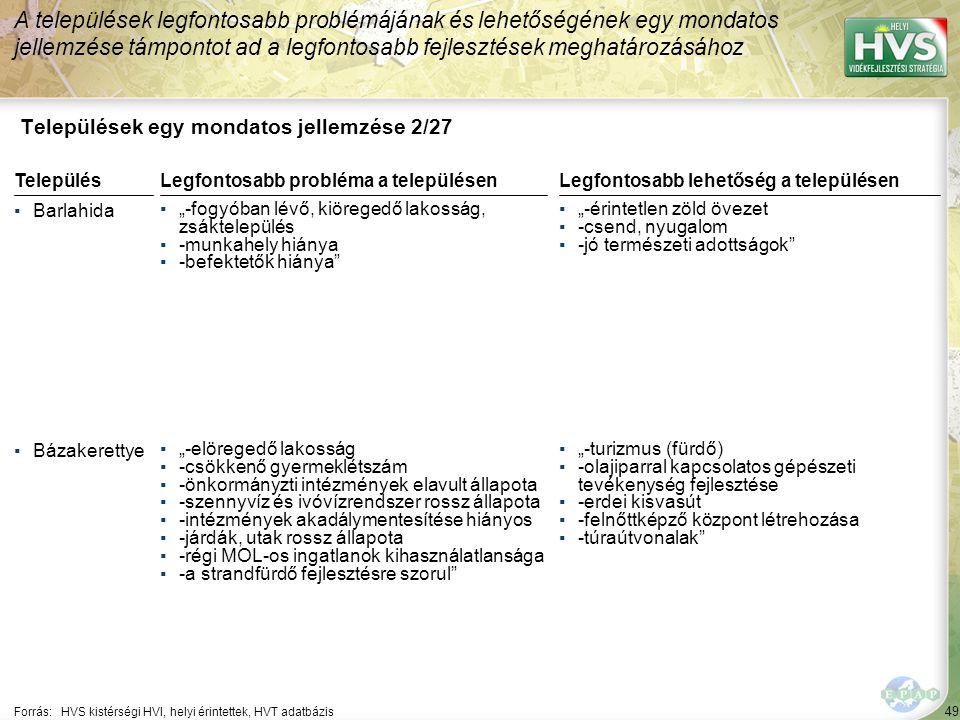 49 Települések egy mondatos jellemzése 2/27 A települések legfontosabb problémájának és lehetőségének egy mondatos jellemzése támpontot ad a legfontos