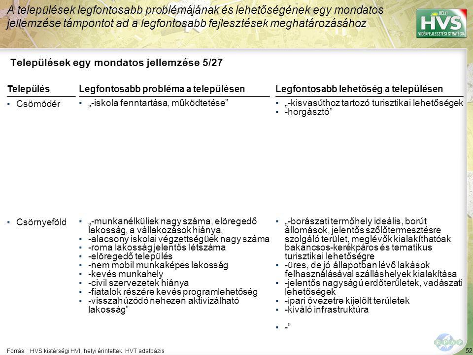 52 Települések egy mondatos jellemzése 5/27 A települések legfontosabb problémájának és lehetőségének egy mondatos jellemzése támpontot ad a legfontos