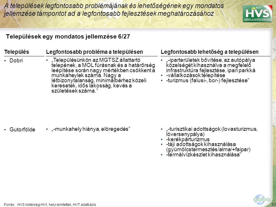 53 Települések egy mondatos jellemzése 6/27 A települések legfontosabb problémájának és lehetőségének egy mondatos jellemzése támpontot ad a legfontos