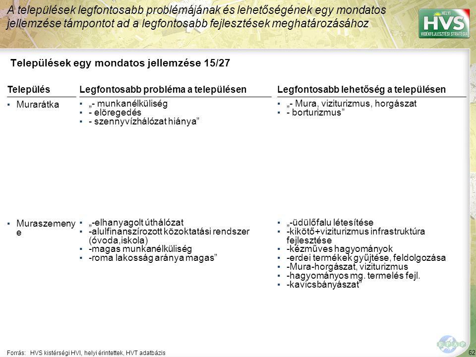 62 Települések egy mondatos jellemzése 15/27 A települések legfontosabb problémájának és lehetőségének egy mondatos jellemzése támpontot ad a legfonto