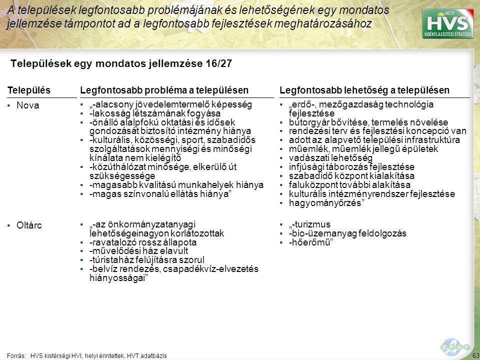 63 Települések egy mondatos jellemzése 16/27 A települések legfontosabb problémájának és lehetőségének egy mondatos jellemzése támpontot ad a legfonto