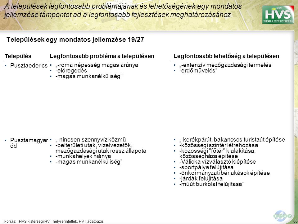 66 Települések egy mondatos jellemzése 19/27 A települések legfontosabb problémájának és lehetőségének egy mondatos jellemzése támpontot ad a legfonto