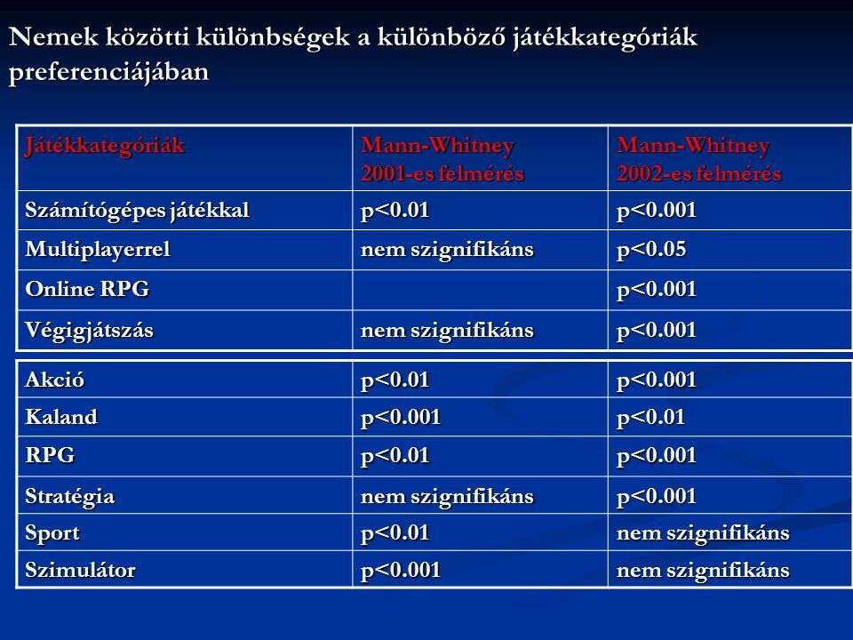 Nemek közötti különbségek a különböző játékkategóriák preferenciájában Akció p<0.01 p<0.001 Kalandp<0.001p<0.01 RPGp<0.01p<0.001 Stratégia nem szignifikáns p<0.001 Sportp<0.01 Szimulátorp<0.001 Játékkategóriák Mann-Whitney 2001-es felmérés Mann-Whitney 2002-es felmérés Számítógépes játékkal p<0.01 p<0.001 Multiplayerrel nem szignifikáns p<0.05 Online RPG p<0.001 Végigjátszás nem szignifikáns p<0.001