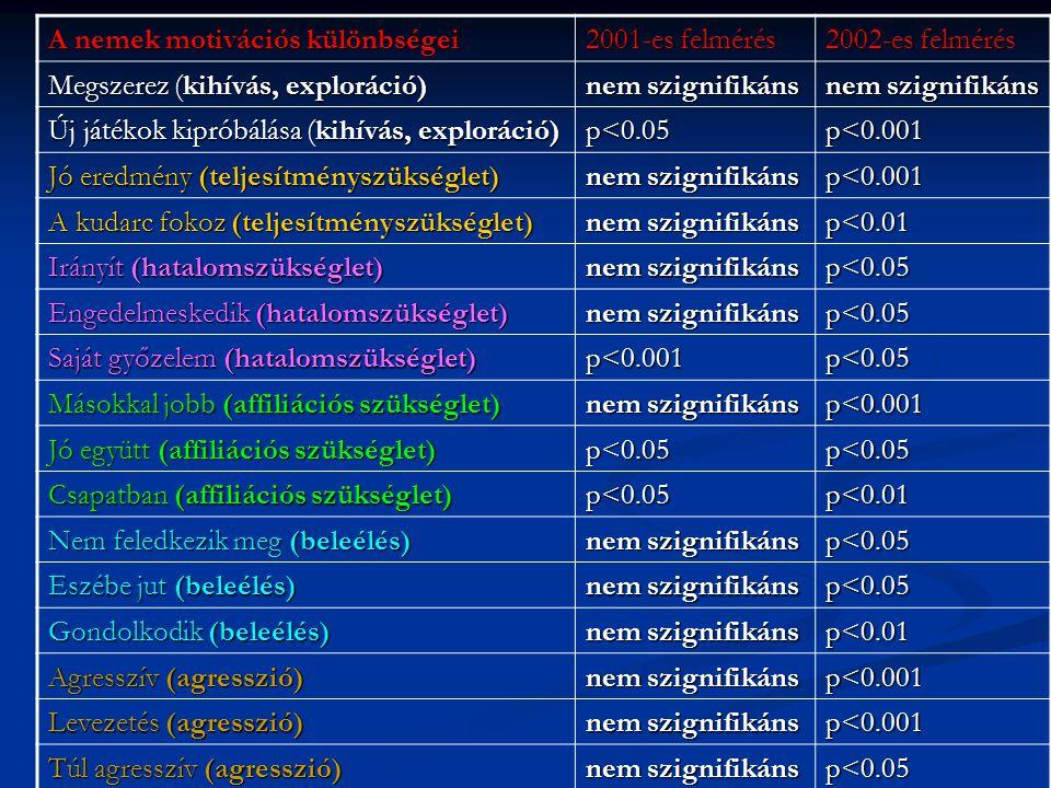 A nemek motivációs különbségei 2001-es felmérés 2002-es felmérés Megszerez (kihívás, exploráció) nem szignifikáns Új játékok kipróbálása (kihívás, exploráció) p<0.05p<0.001 Jó eredmény (teljesítményszükséglet) nem szignifikáns p<0.001 A kudarc fokoz (teljesítményszükséglet) nem szignifikáns p<0.01 Irányít (hatalomszükséglet) nem szignifikáns p<0.05 Engedelmeskedik (hatalomszükséglet) nem szignifikáns p<0.05 Saját győzelem (hatalomszükséglet) p<0.001p<0.05 Másokkal jobb (affiliációs szükséglet) nem szignifikáns p<0.001 Jó együtt (affiliációs szükséglet) p<0.05p<0.05 Csapatban (affiliációs szükséglet) p<0.05p<0.01 Nem feledkezik meg (beleélés) nem szignifikáns p<0.05 Eszébe jut (beleélés) nem szignifikáns p<0.05 Gondolkodik (beleélés) nem szignifikáns p<0.01 Agresszív (agresszió) nem szignifikáns p<0.001 Levezetés (agresszió) nem szignifikáns p<0.001 Túl agresszív (agresszió) nem szignifikáns p<0.05