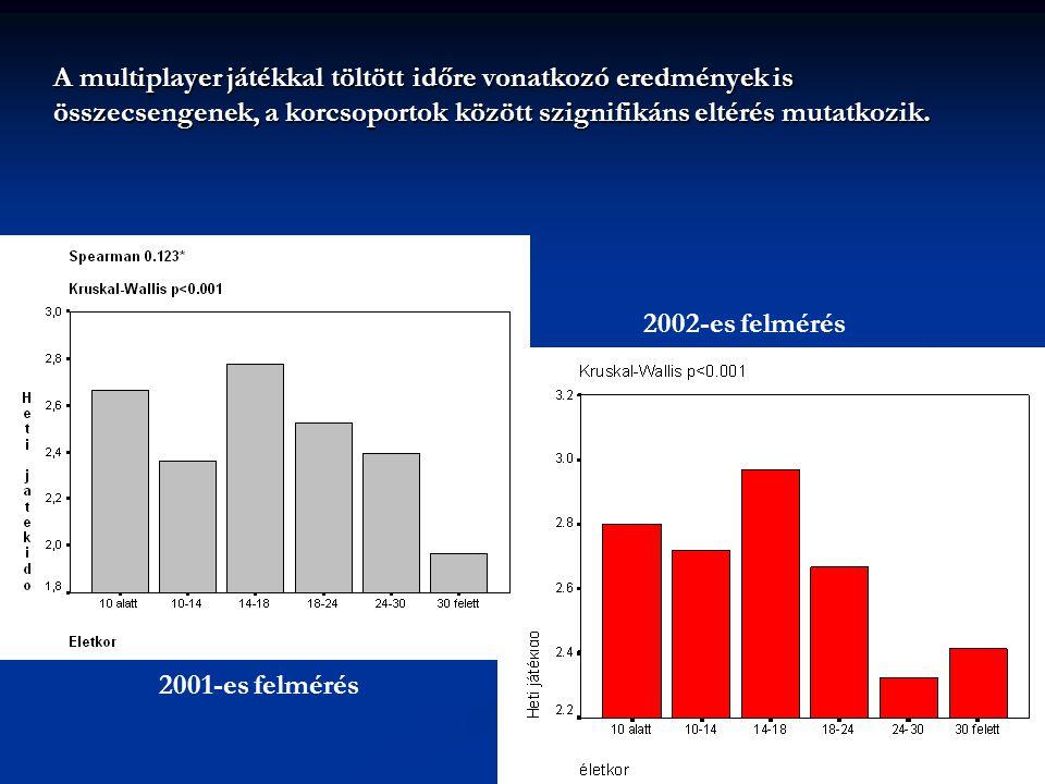 A szimulátor és stratégia játék kivételével szignifikánsan különböznek egymástól a korcsoportok abban, hogy mennyire kedvelik az egyes játéktípusokat 2001-es felmérés 2002-es felmérés Játék- kategóriák Kruskal-WallisSpearmanKruskal-WallisSpearman Akció p<0.001 nem szignifikáns p<0.001 -.212** Kaland p<0.01 -.134** p<0.001 -.223** RPG p<0.05 -.109** p<0.001 nem szignifikáns Stratégia p<0.01 -.074* nem szignifikáns -.081* Sport p<0.001 -.230** Autóverseny P<0.001 -.199**P=0.052-.078*