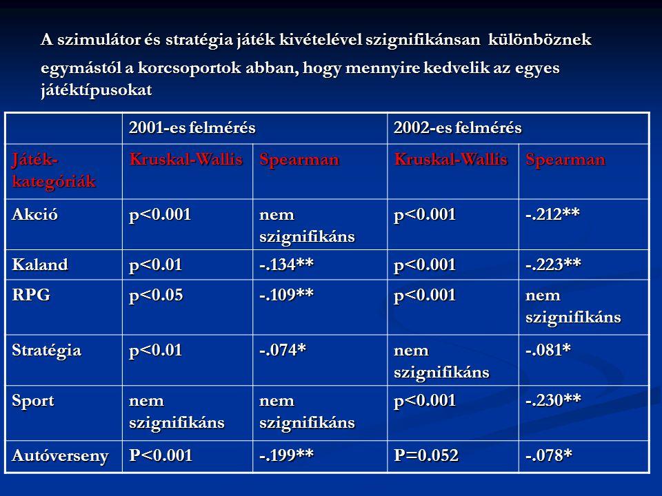 2001-es felmérés 2002-es felmérés Játékkategóriák preferenciája korcsoportonként