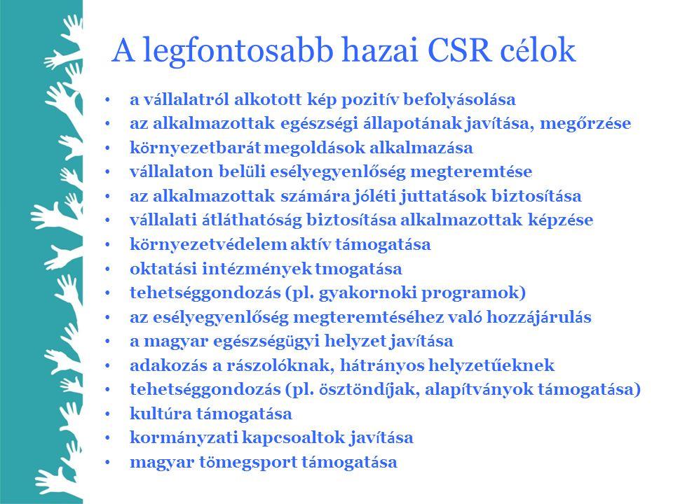 A legfontosabb hazai CSR c é lok • a v á llalatr ó l alkotott k é p pozit í v befoly á sol á sa • az alkalmazottak eg é szs é gi á llapot á nak jav í
