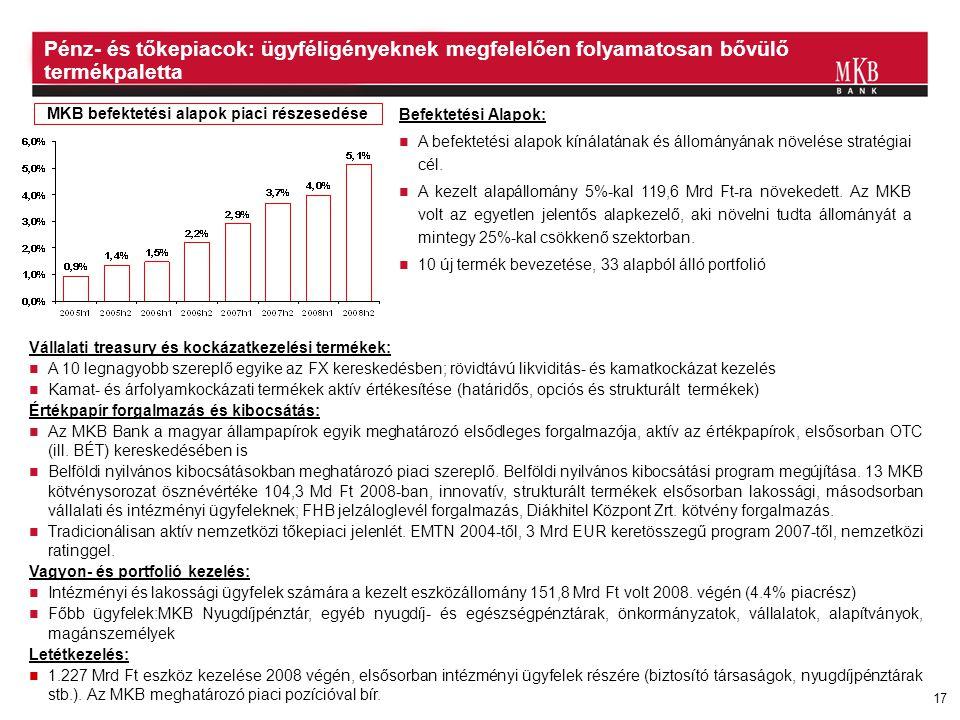 17 MKB befektetési alapok piaci részesedése Befektetési Alapok:  A befektetési alapok kínálatának és állományának növelése stratégiai cél.  A kezelt
