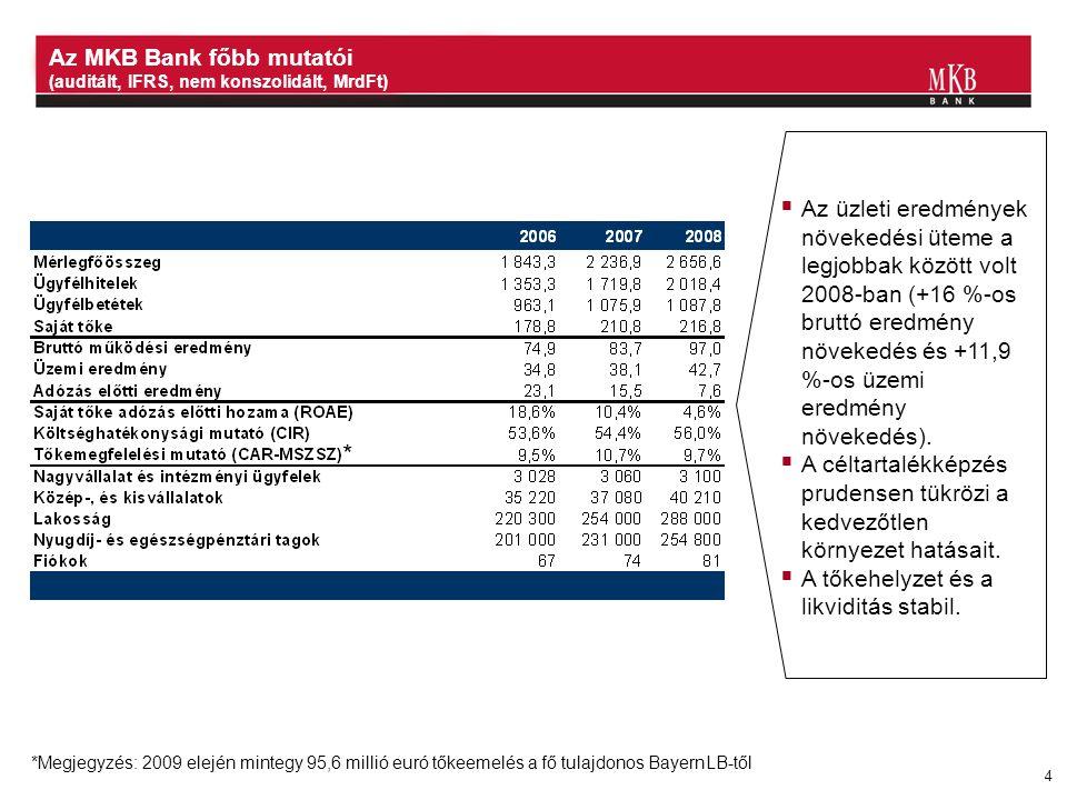 4 *Megjegyzés: 2009 elején mintegy 95,6 millió euró tőkeemelés a fő tulajdonos BayernLB-től Az MKB Bank főbb mutatói (auditált, IFRS, nem konszolidált